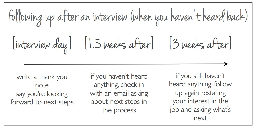follow up after a job interview