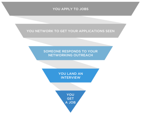 successful job search steps, job search funnel